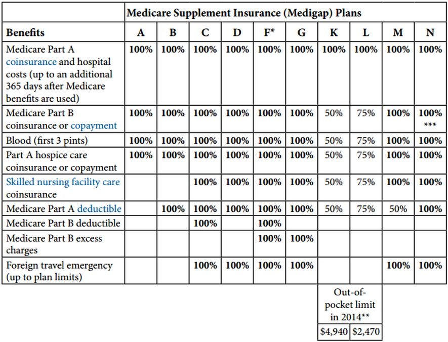 Grid of Available Standardized Medigap Plans and Relative Features