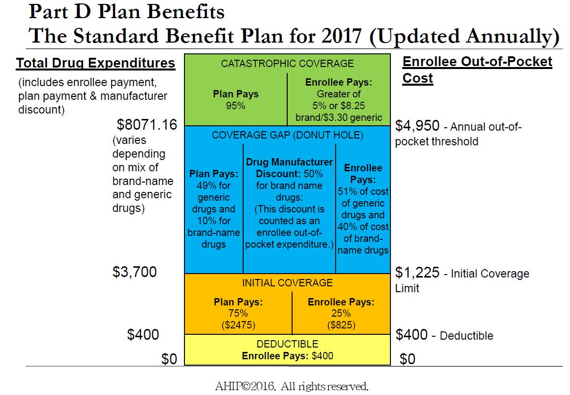 2017_MedicarePartD_StandardBenefit