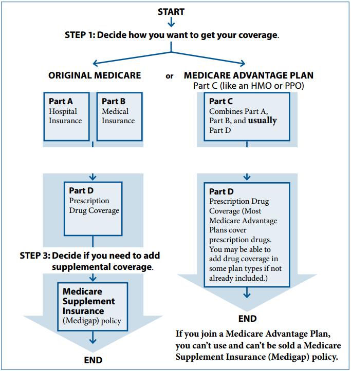 MedicareCoverageOptions